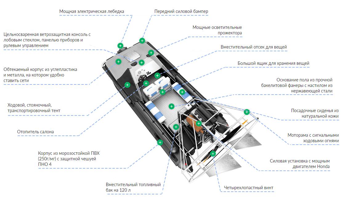 устройство аэролодки